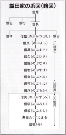 山形県天童市/天童織田藩のあら...